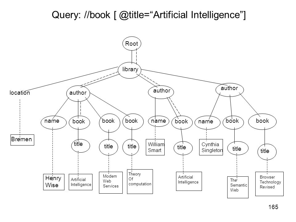 Query: //book [ @title= Artificial Intelligence ]